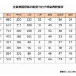【日々更新】主要都道府県の新型コロナ感染者数推移メモ